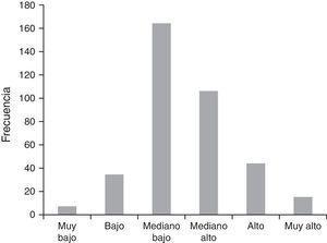 Nivel de riesgo macrosocial del consumo de drogas de los principales municipios y delegaciones de México (N=271).