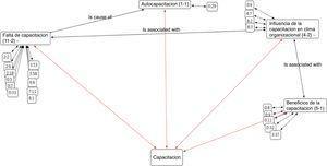 Red semántica de capacitación que agrupa códigos interrelacionados. Las diferentes cajas representan los códigos y la caja ubicada en la parte inferior central representa la familia de códigos. Los números entre paréntesis en cada código significan: el de la izquierda, el número de citas, y el de la derecha, el número de relaciones con otros códigos. La pestaña (∼) que aparece en algunos códigos indica que existe un comentario sobre el código. Los números sueltos que están relacionados con los códigos significan la posición de la cita textual dentro de todo el proyecto. Adaptada del software ATLAS.ti (v. 7.1). Copyright 2012 por la Scientific Software Development GmbH, Berlín (Alemania).
