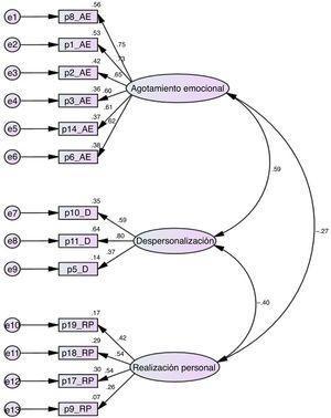 Representación gráfica (diagrama de senderos) del modelo de 3 factores correlacionados de burnout-MBI-HSS con pesos estandarizados, varianza y errores de medición (n=300).
