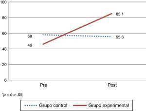 Efecto del programa en conocimientos sobre disposición de la basura, en población meta*. *p≥0.05.