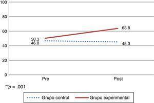Efecto del programa en conductas de creación/mantenimiento de huertos, en población meta** **p=0.001.