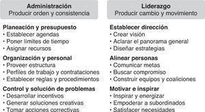 Comparación de las funciones de la administración y del liderazgo en las organizaciones.