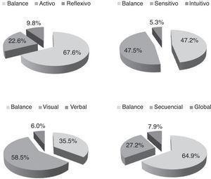 Preferencias de estilos de aprendizaje de los estudiantes de medicina.