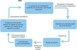 El método científico en educación.
