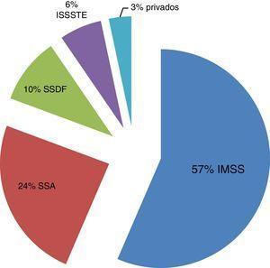 Distribución de alumnos de la Facultad de Medicina de la UNAM, por institución de salud.