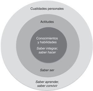 Niveles esenciales del perfil profesional del cirujano pediatra mexicano.