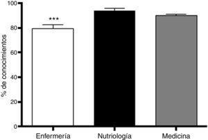 Conocimiento del grupo al que pertenecen diferentes alimentos. Se representa la media±EEM. Los alumnos de enfermería demostraron menor conocimiento cuando fueron comparados con los de nutriología y medicina. ***p<0.001, ANOVA de una vía, seguida de la prueba de Newman-Keuls para comparaciones múltiples. N=25-29.