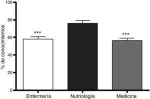 Conocimiento de los nutrientes de diversos alimentos. Se representa la media±EEM. Los alumnos de nutriología demostraron mayor conocimiento en comparación con los de enfermería y medicina. ***p<0.001, ANOVA de una vía, seguida de la prueba de Newman-Keuls para comparaciones múltiples. N=25-29.