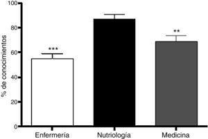 Resultados de conocimiento de enfermedades relacionadas con la alimentación. Se representa la media±EEM. Los alumnos de enfermería y medicina demostraron menor conocimiento en comparación con los de nutriología, de los cuales se obtuvo el mayor conocimiento. **p<0.01; ***p<0.001, ANOVA de una vía, seguida de la prueba de Newman-Keuls para comparaciones múltiples. N=25-29.