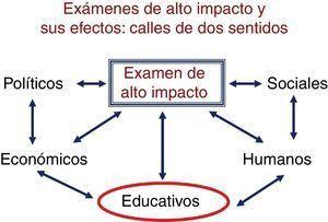 Esquema de las diferentes áreas en las que pueden tener consecuencias los exámenes de alto impacto.