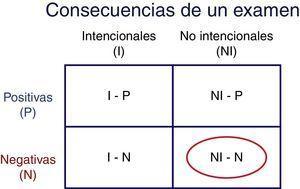 Tipos de consecuencias de los exámenes de alto impacto, de acuerdo a su intencionalidad y su direccionalidad. Adaptada de Brennan1.