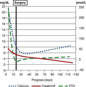 – Progress of calcaemia and renal function