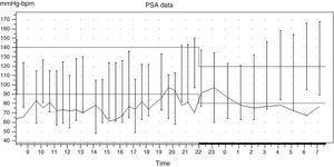 Blood pressure outpatient monitoring (BPOM).
