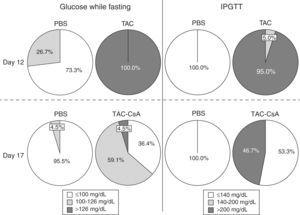 Percentage of obese Zucker rats with diabetes, pre-diabetes or without alterations in the glucose metabolism, according to the blood sugar levels while fasting (left), or with an intraperitoneal glucose tolerance test (IPGTT) (right) on days 12 and 17.