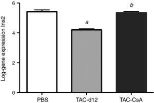 Expression of the gene Ins2 in OZR with PBS or TAC for 11 days (TAC-d12) or TAC for 11 days with change to CsA (TAC-CsA) for 5 days (n=10 per treatment). The mean is represented±SD. a: TAC-d12 vs PBS p≤0.0001&#59; b: TAC-CsA vs PBS p=0.755 and vs TAC-d12 p≤0.0001.