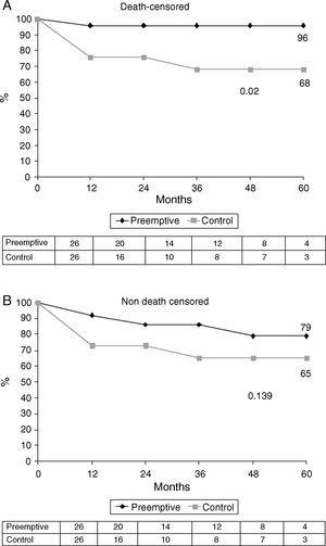 Kaplan–Meier estimates of (A) death-censored graft survival and (B) non-death-censored graft survival.