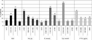 Distribution of patients according to the values of five selected parameters. Hb – hemoglobin, P – serum phosphorus level, Ca – serum calcium level.