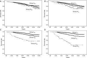 Patient survival and graft survival censored for death. Kaplan–Meier survival: Shows patient survival according to urinary protein excretion group at three months (Panel A) and one year (Panel B) and graft survival censored for death according to urinary protein excretion group at three months (Panel C) and one year (Panel D). There are no differences in patient survival at three months with urinary protein excretion. With urinary protein excretion groups at one year, there are significant differences between groups I and II (p<0.05) and between I and III (p<0.001); continuous line – group I (urinary protein excretion<300mg/day), short dashed line – group II (urinary protein excretion 300–1000mg/day) and long dashed line – group III (urinary protein excretion>1000mg/day). With proteinuria groups at both three months and one year, there are significant differences in graft survival among the three groups (p<0.001); continuous line – group I (urinary protein excretion<300mg/day), short dashed line – group II (urinary protein excretion 300–1000mg/day) and long dashed line – group III (urinary protein excretion>1000mg/day).
