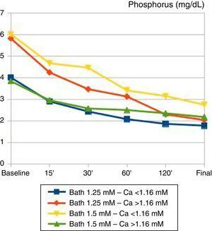 Temporal changes in plasma phosphorus (mg/dL) during haemodialysis sessions. Patients are grouped according to baseline calcium and calcium bath used. Changes in phosphorus were independent of the calcium bath used and the baseline calcaemia: there were no significant differences between groups.
