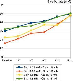 Temporal changes in plasma bicarbonate (mM) during haemodialysis sessions. Patients are grouped according to baseline calcium and calcium bath used. Baseline and final values of bicarbonate were independent of the calcium bath used and the baseline calcaemia: there were no significant differences between groups. 50% of patients ended the session with baseline bicarbonate levels >30mM.