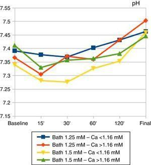 Temporal changes in plasma pH during haemodialysis sessions. Patients are grouped according to baseline calcium and calcium bath used. The baseline and final values were independent of the calcium bath used and the baseline calcaemia: there were no significant differences between groups. Overall, 23% of patients ended the session with pH >7.5.