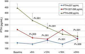 Changes in iPTH by terciles of initial iPTH. aP<.001; bP=.003; cP=.009.