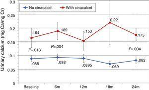 Changes in urinary calcium with or without cinacalcet treatment. aP=.013; bP=.004.