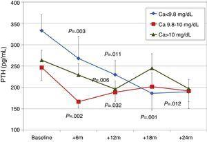 Changes in iPTH by initial calcium levels. aP=.003; bP=.011; cP=.006; dP=.032; eP=.012; fP=.002; gP=.001.