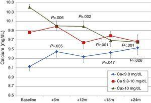 Mean PTH values by group according to initial calcium level. aP=.006; bP=.002; cP=.035; dP<.001; eP=.047; fP=.026.