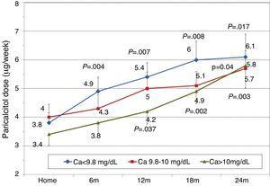 Changes in paricalcitol dose and initial calcium levels. aP=.004; bP=.007; cP=.008; dP=.017; eP=.04; fP=.037; gP=.002; hP=.003.