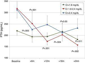 Changes in iPTH by initial creatinine level. aP<.001; bP=.03; cP=.005; dP=.024; eP=.011; fP=.002.