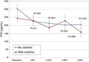 Changes in iPTH according to previous treatment with calcitriol. aP<.001; bP=.016; cP=.01; dP=.006.