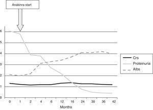 Patient progress after starting treatment with anakinra. SAlb, serum albumin (g/dL); SCr, serum creatinine (mg/dL); proteinuria, 24h proteinuria (g/24h).