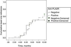 Incidence of remission in the first 12 months of treatment based on anti-PLA2R positivity. Log-rank: 0.141; p: 0.708.