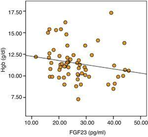 Distribution graph of relation between FGF-23 and Hgb (r=0.199, P=0.045).