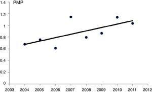 Incidence over the period studied of HIV infection in patients on renal replacement therapy, in number of patients per million population; annual increase in incidence, 6.8% (95%CI, 1.3%–12.5%); P=.014.