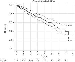 Overall survival of the patient group with HIV, according to the Kaplan–Meier estimator, with 95% confidence intervals as broken lines, and number of patients at risk in each year.