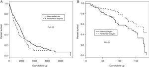 (A) Overall survival in HD vs. PD. (B) Comparison of survival between incident HD vs. PD followed for less than 6 months.