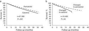 (a) Survival in patients on haemodialysis treated with paricalcitol i.v. or calcitriol. (b) Survival of the subgroup of patients that changed from treatment with calcitriol to paricalcitol or from treatment with paricalcitol to calcitriol5