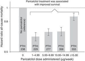 Relationship between paricalcitol dose and mortality risk.