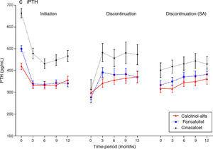 Mean (95% CI) values for CKD-MBD markers following initiation and discontinuation of CKD-MBD therapies.