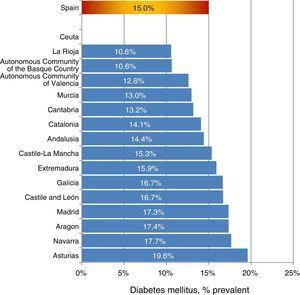 Percentage of DM among prevalent patients in RRT, according to AR 2013.