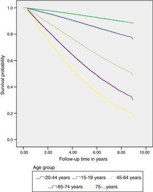 Survival of incident patients in the period 2004–2012 for the different age groups.