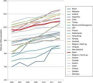 Trend in the prevalence of ESRD in RRT, PMP by country, in 2012.