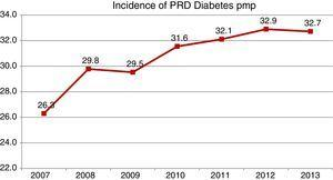 Evolution of the incidence of DM as PRD at the start of RRT 2007–2013.