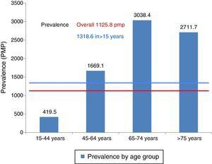Prevalence PMP by age group 2013.