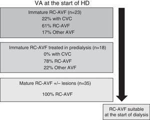 VA at the start of dialysis in relation to type of RC-AVF in predialysis.
