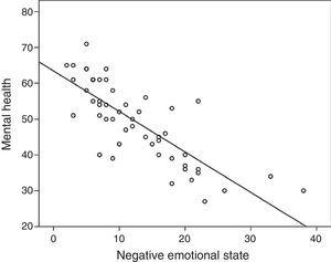 Dispersion graph and regression line for the scores in mood and the mental health component of the SF-36.