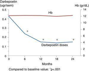 Progression of Hb levels and darbepoetin dose.