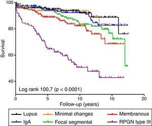 Overall survival curve of the different diseases biopsied.